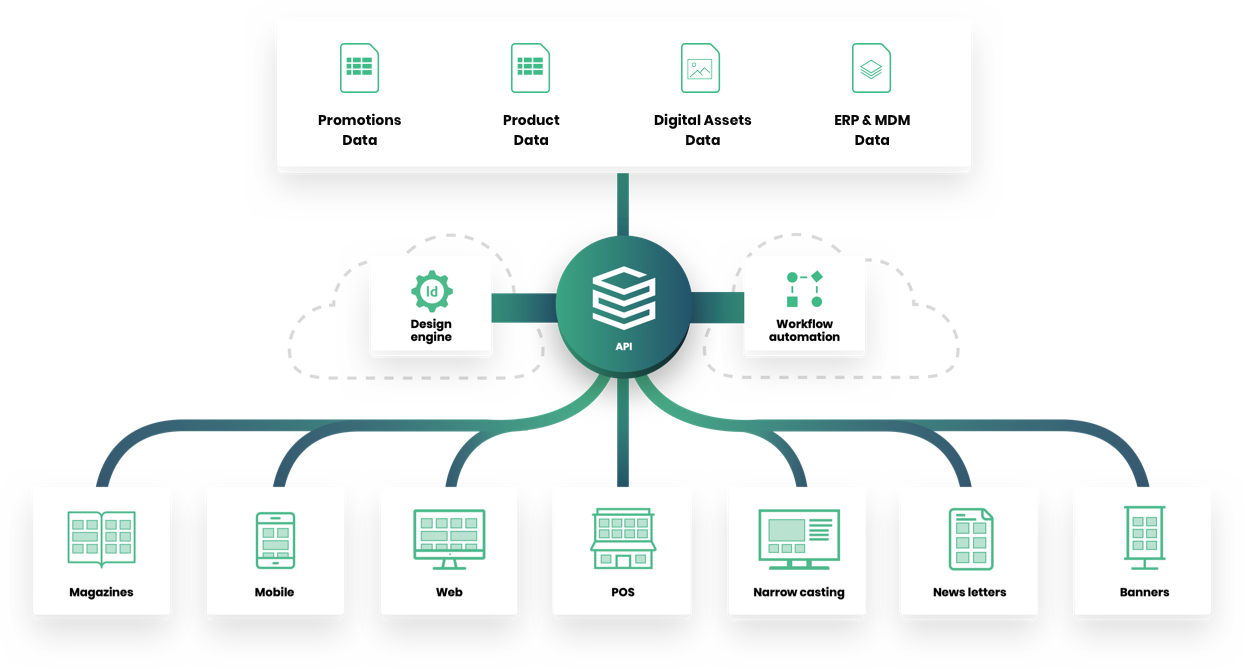 Relayter omnichannel publishing with API data integrations